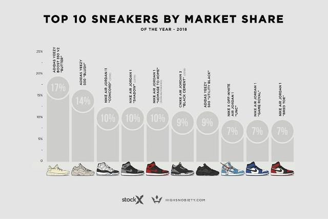 valuable-sneakers-resold-2018-stockx-02.jpg
